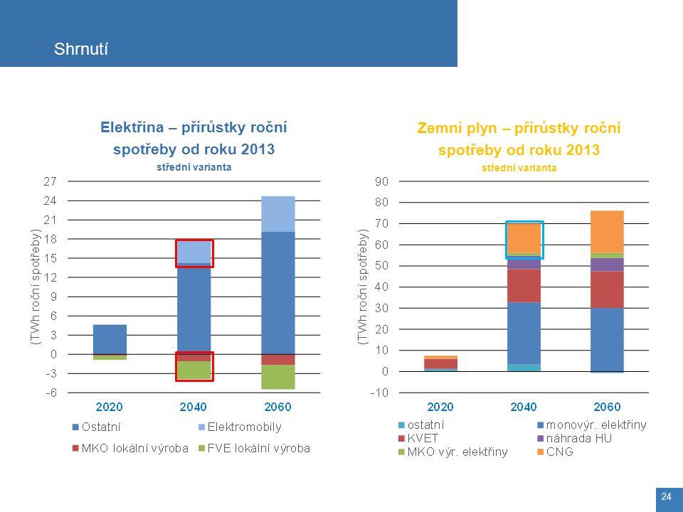 Zemní plyn – přírůstky roční spotřeby od roku 2013 střední varianta