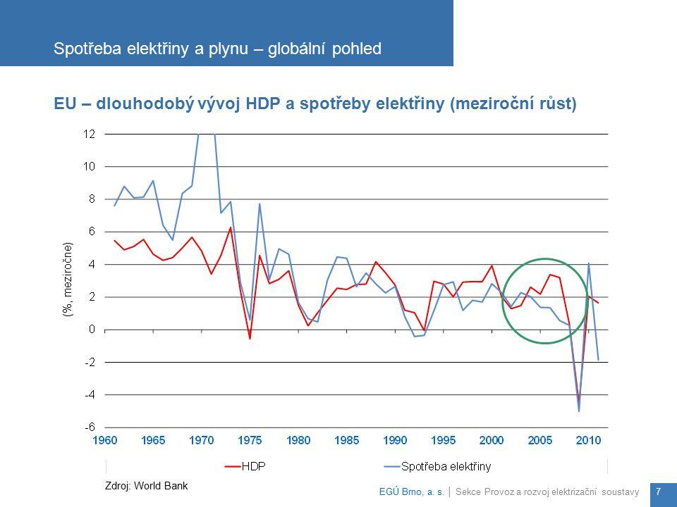 Spotřeba elektřiny a plynu – globální pohled
