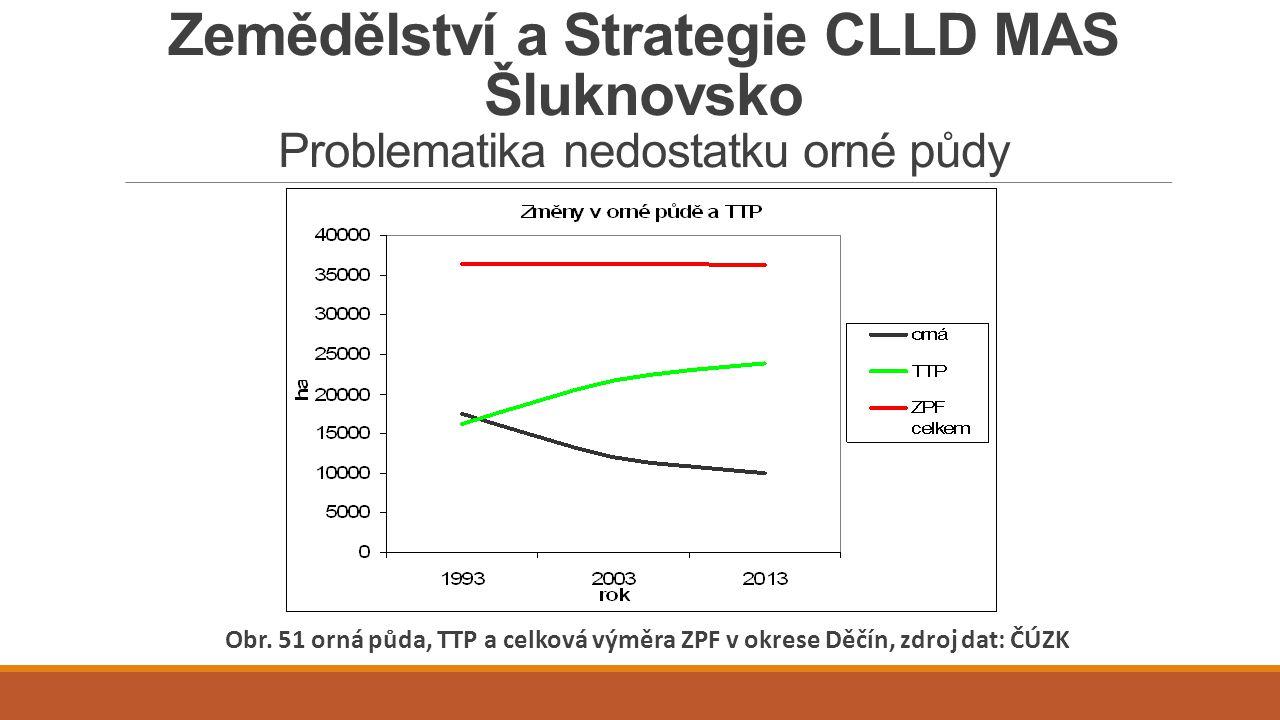 Zemědělství a Strategie CLLD MAS Šluknovsko Problematika nedostatku orné půdy