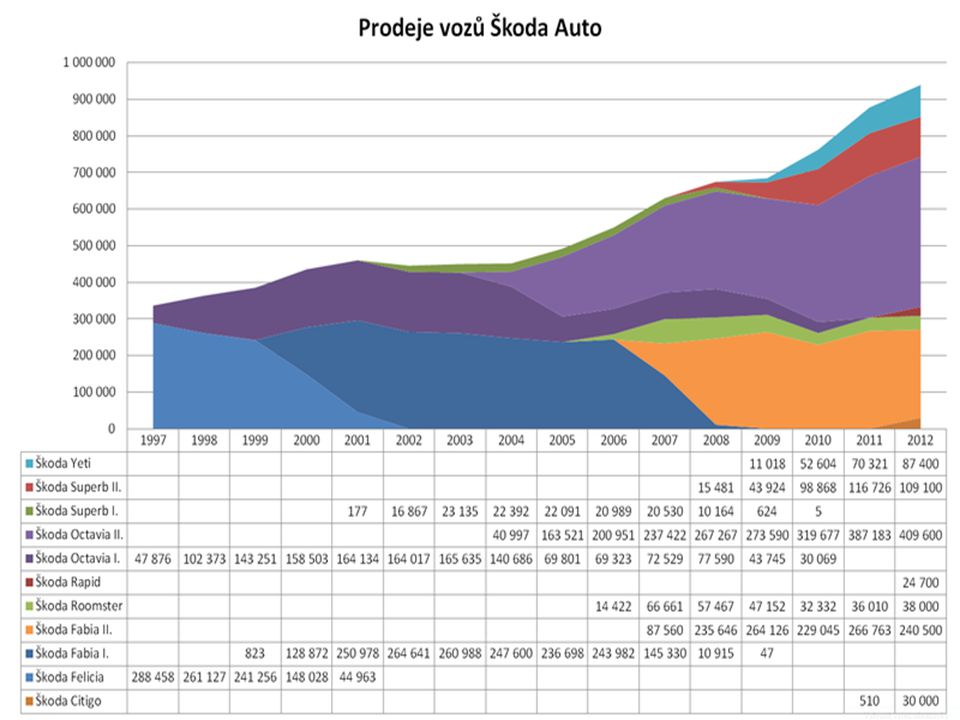 http://cs.wikipedia.org/wiki/Soubor:Skoda-auto-prodej.png
