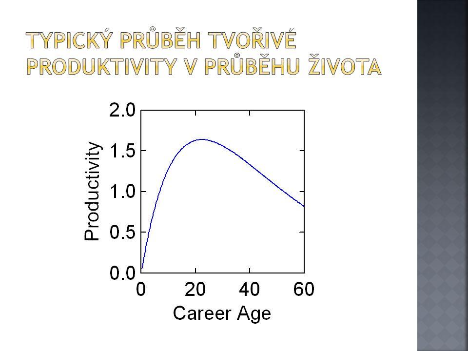 Typický průběh Tvořivé produktivity v průběhu života