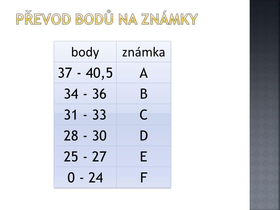 Převod bodů na známky body známka 37 - 40,5 A 34 - 36 B 31 - 33 C