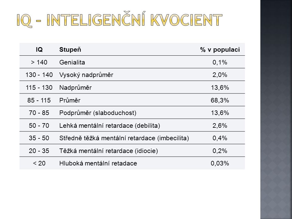 IQ – inteligenční kvocient