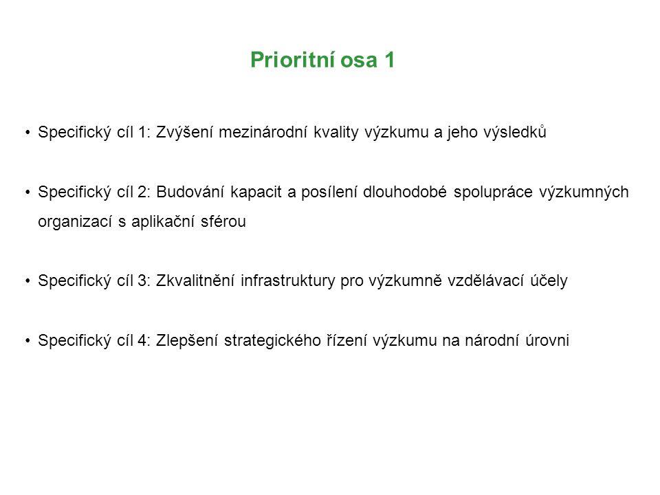 Prioritní osa 1 Specifický cíl 1: Zvýšení mezinárodní kvality výzkumu a jeho výsledků.