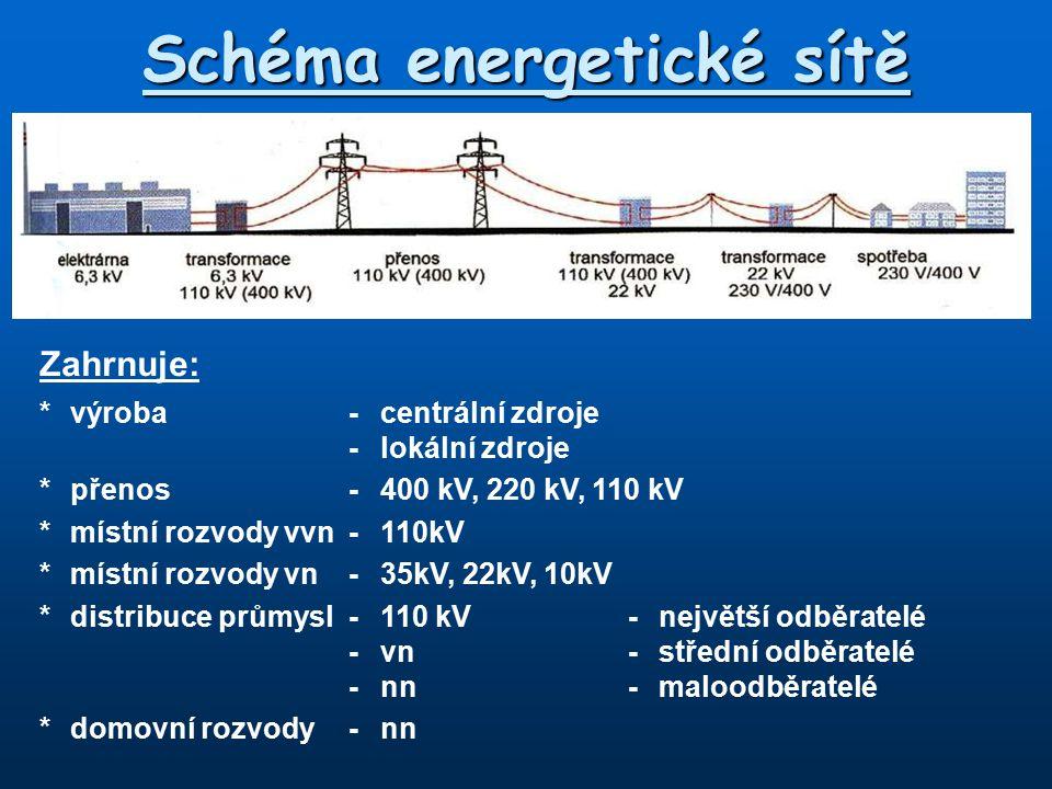 Schéma energetické sítě