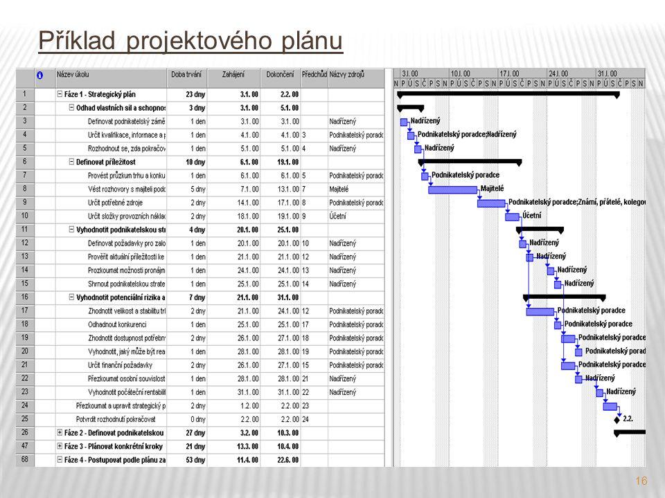 Příklad projektového plánu