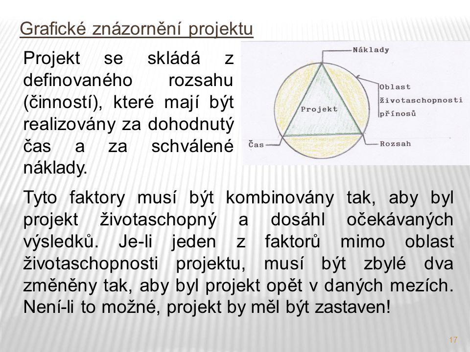 Grafické znázornění projektu