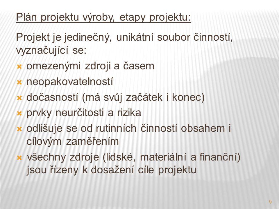 Plán projektu výroby, etapy projektu: