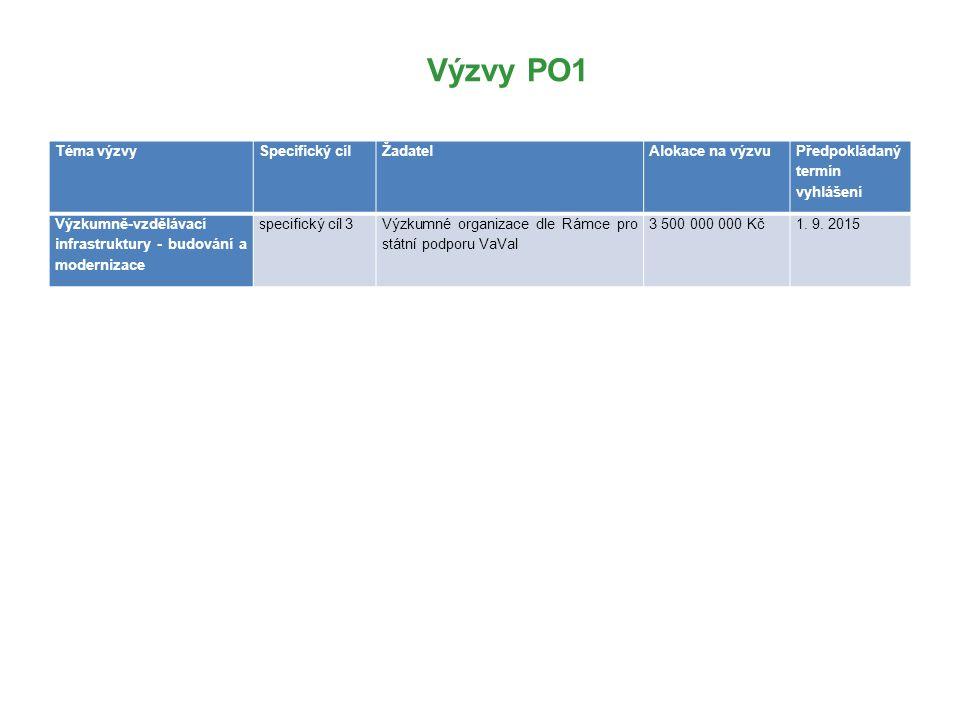 Výzvy PO1 Téma výzvy Specifický cíl Žadatel Alokace na výzvu