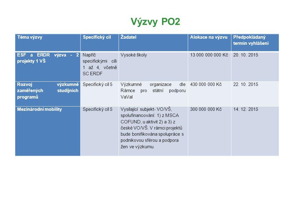 Výzvy PO2 Téma výzvy Specifický cíl Žadatel Alokace na výzvu