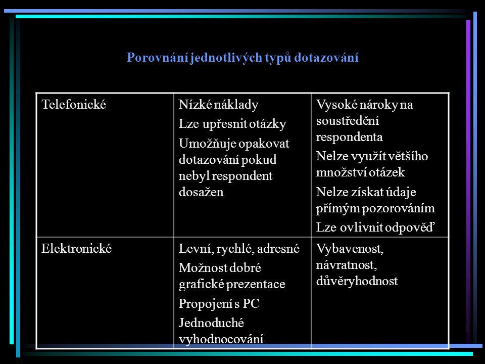 Porovnání jednotlivých typů dotazování