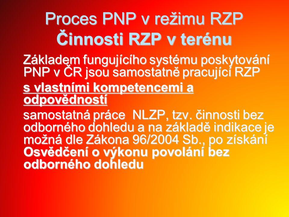 Proces PNP v režimu RZP Činnosti RZP v terénu