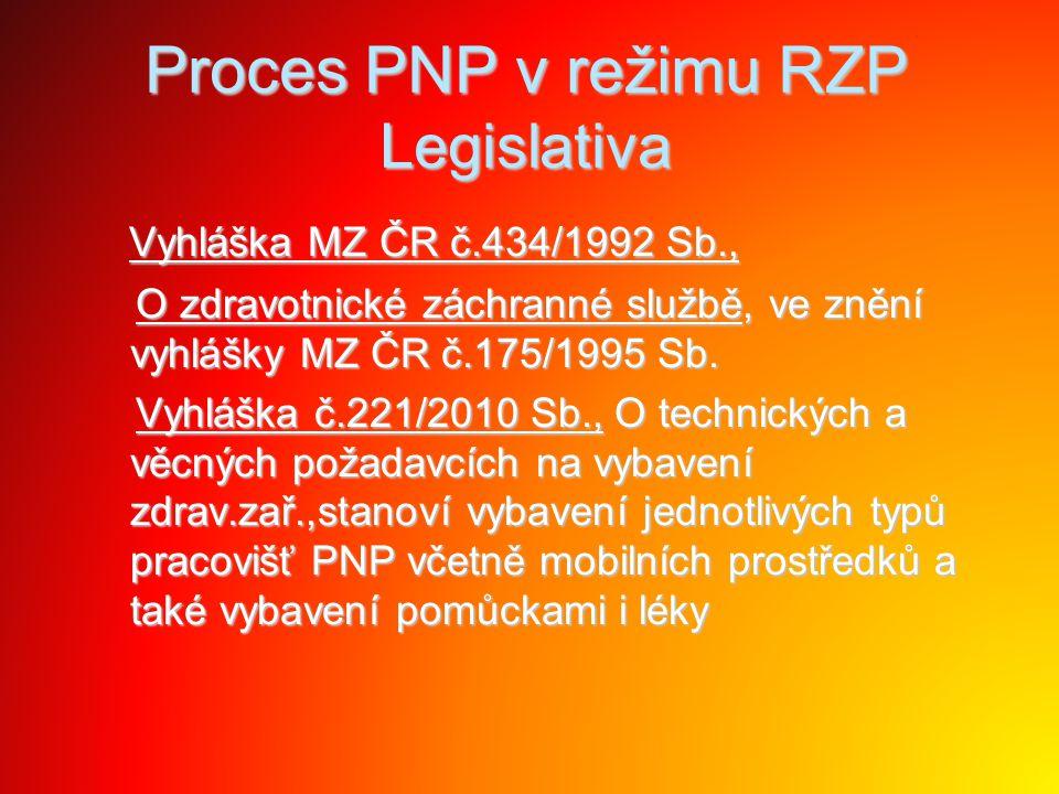 Proces PNP v režimu RZP Legislativa
