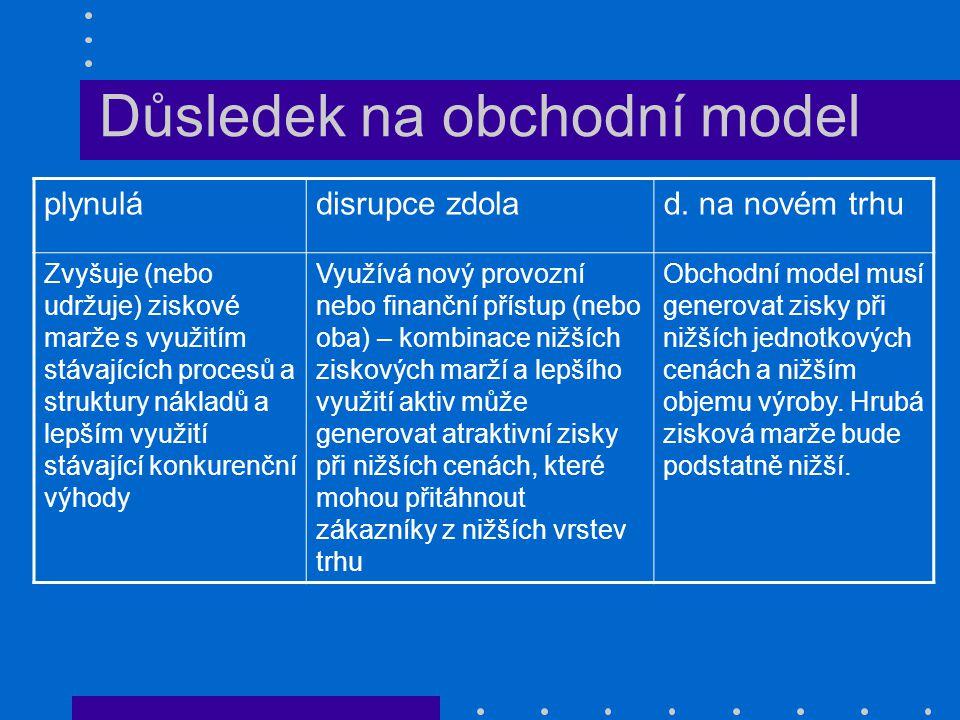 Důsledek na obchodní model