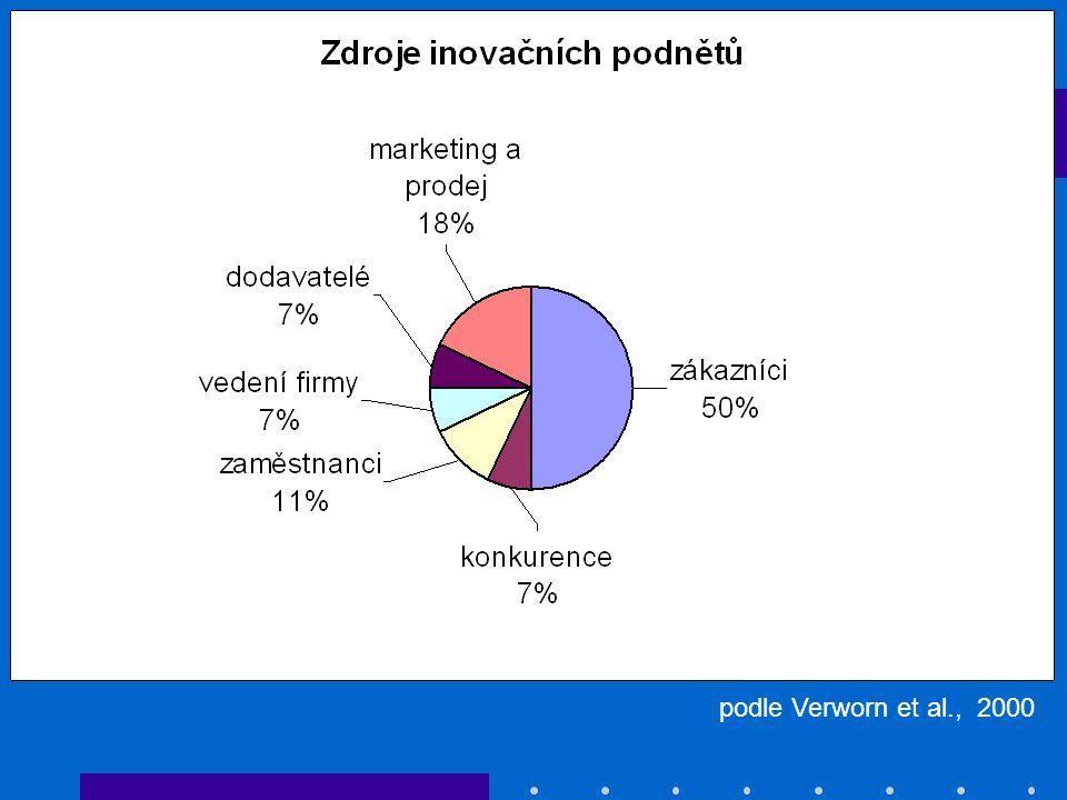 MSP, Německo podle Verworn et al., 2000