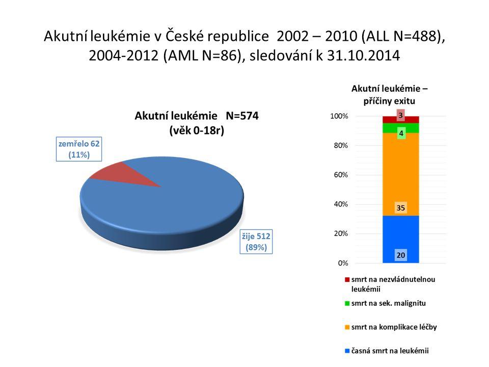 Akutní leukémie v České republice 2002 – 2010 (ALL N=488), 2004-2012 (AML N=86), sledování k 31.10.2014