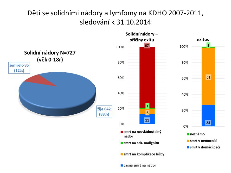 Děti se solidními nádory a lymfomy na KDHO 2007-2011, sledování k 31