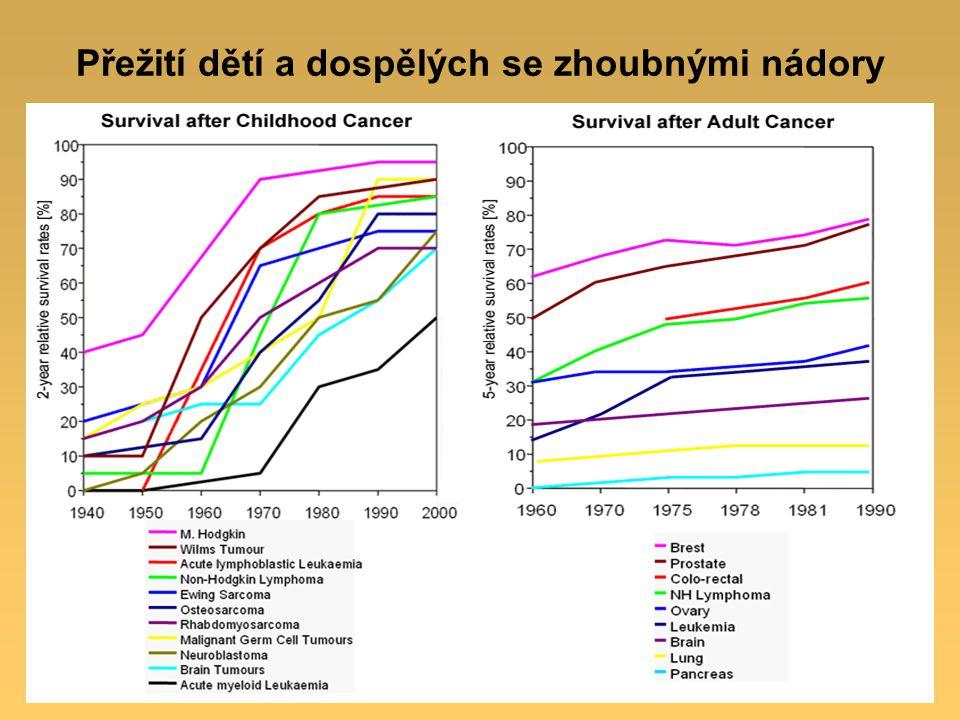 Přežití dětí a dospělých se zhoubnými nádory