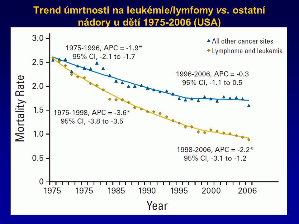 Trend úmrtnosti na leukémie/lymfomy vs