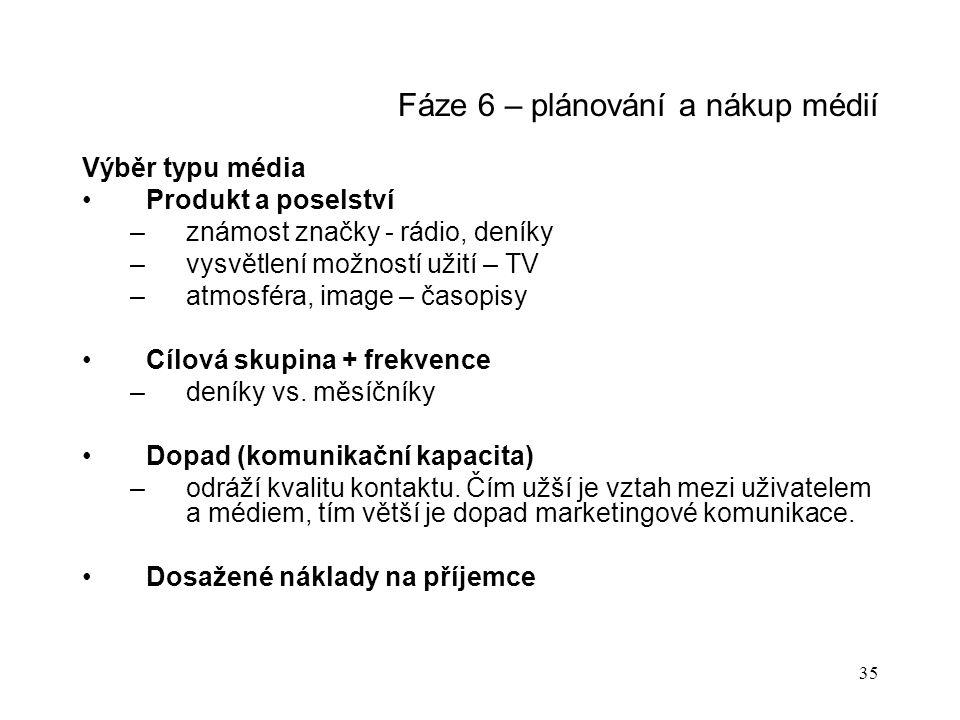 Fáze 6 – plánování a nákup médií