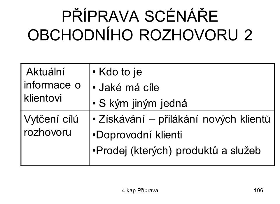 PŘÍPRAVA SCÉNÁŘE OBCHODNÍHO ROZHOVORU 2