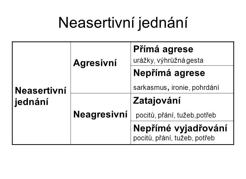 Neasertivní jednání Neasertivní jednání Agresivní Přímá agrese