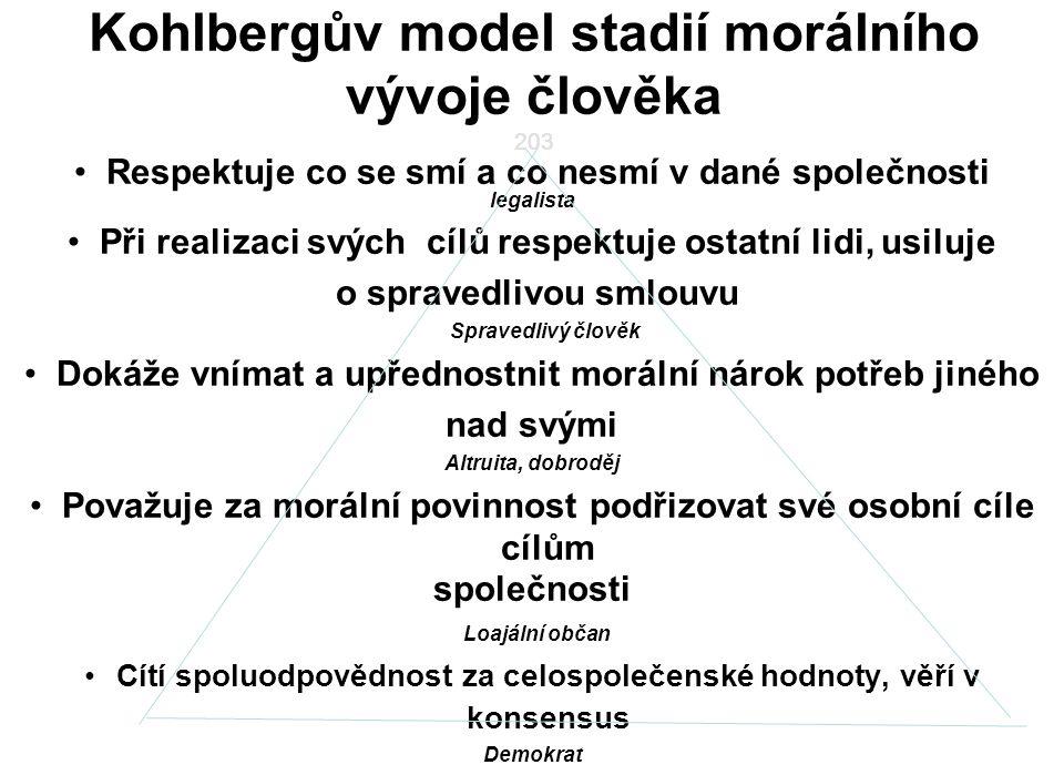 Kohlbergův model stadií morálního vývoje člověka