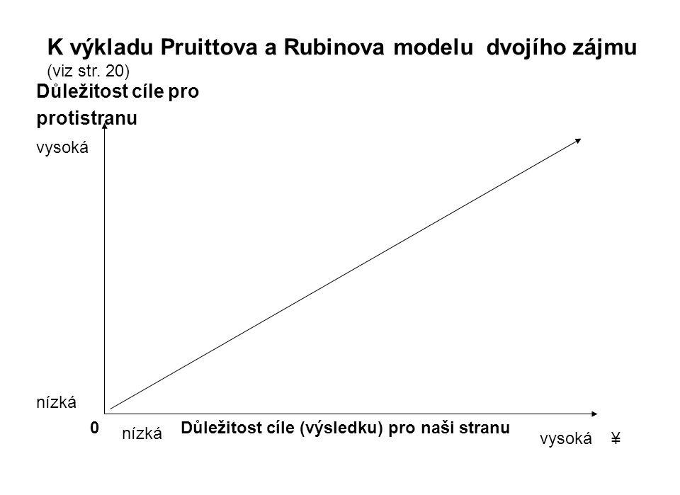 K výkladu Pruittova a Rubinova modelu dvojího zájmu (viz str. 20)
