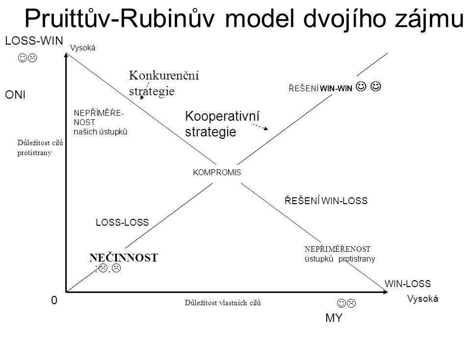 Pruittův-Rubinův model dvojího zájmu