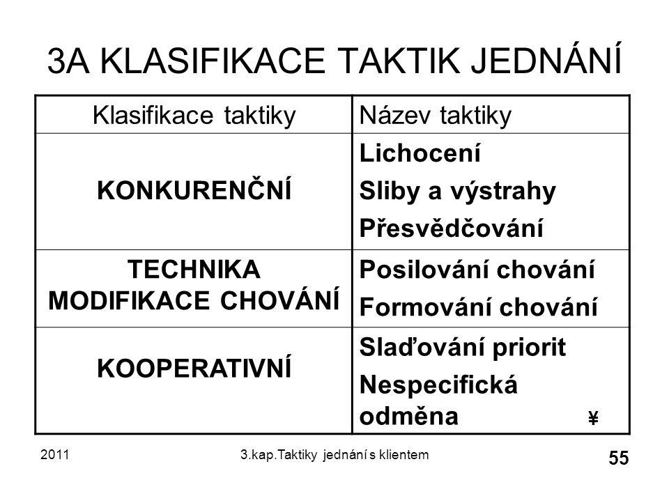 3A KLASIFIKACE TAKTIK JEDNÁNÍ