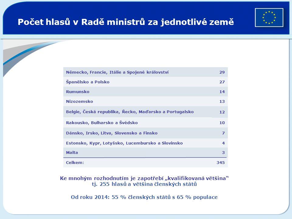 Počet hlasů v Radě ministrů za jednotlivé země