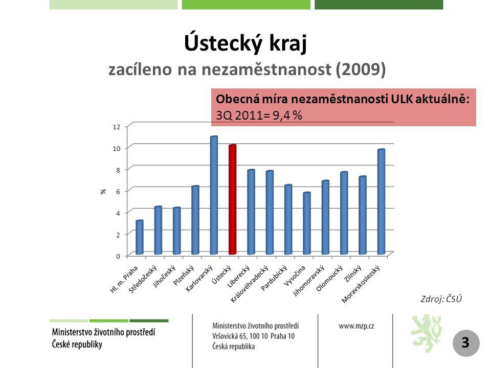 Ústecký kraj zacíleno na nezaměstnanost (2009)