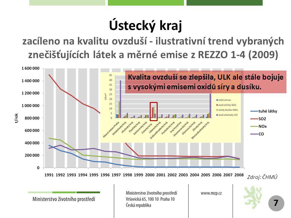 Ústecký kraj zacíleno na kvalitu ovzduší - ilustrativní trend vybraných znečišťujících látek a měrné emise z REZZO 1-4 (2009)
