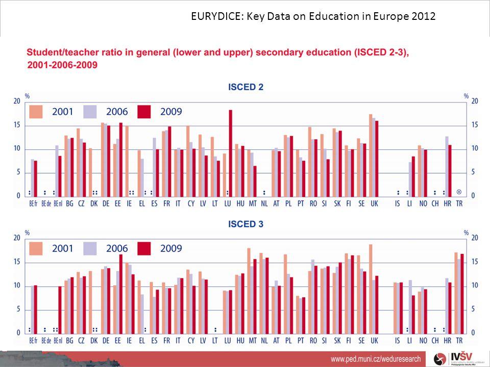 EURYDICE: Key Data on Education in Europe 2012
