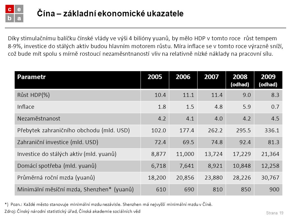 Čína – základní ekonomické ukazatele