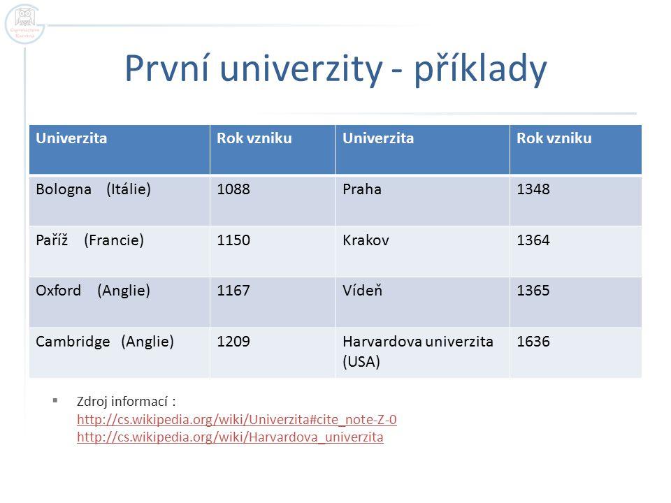 První univerzity - příklady