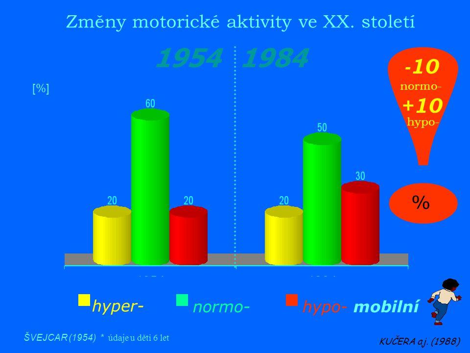 Změny motorické aktivity ve XX. století