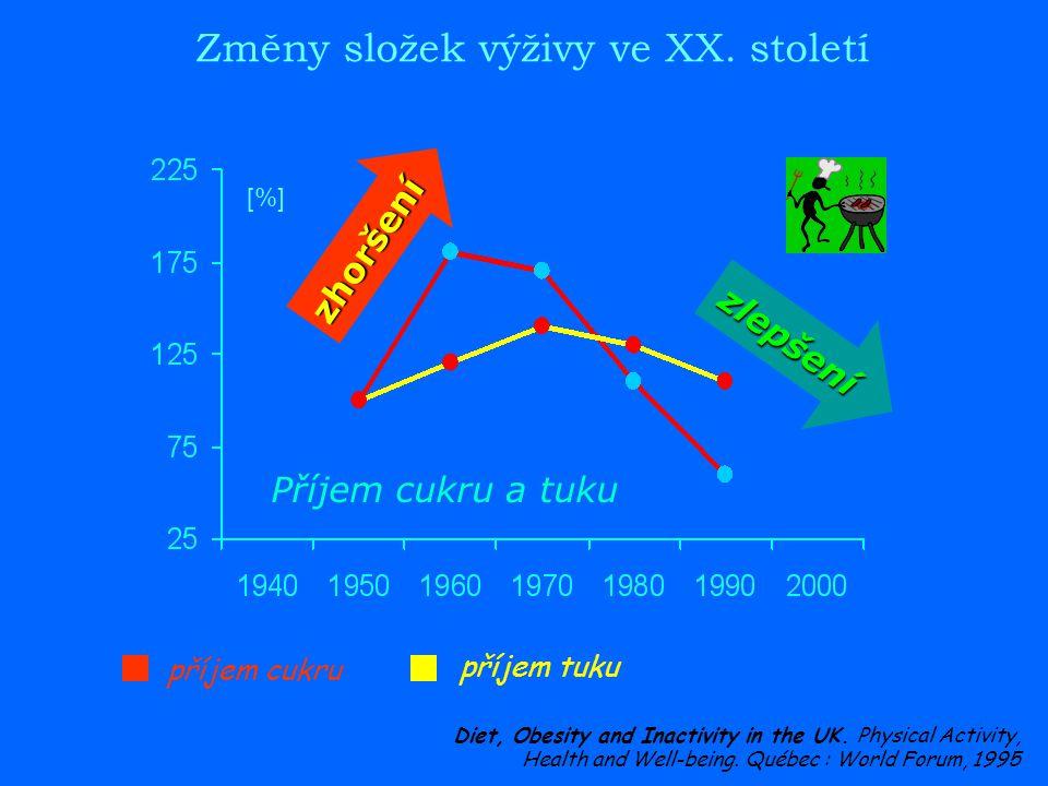 Změny složek výživy ve XX. století