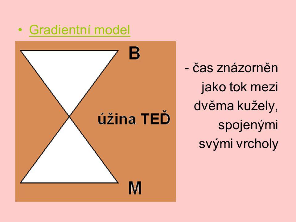 Gradientní model - čas znázorněn jako tok mezi dvěma kužely, spojenými svými vrcholy