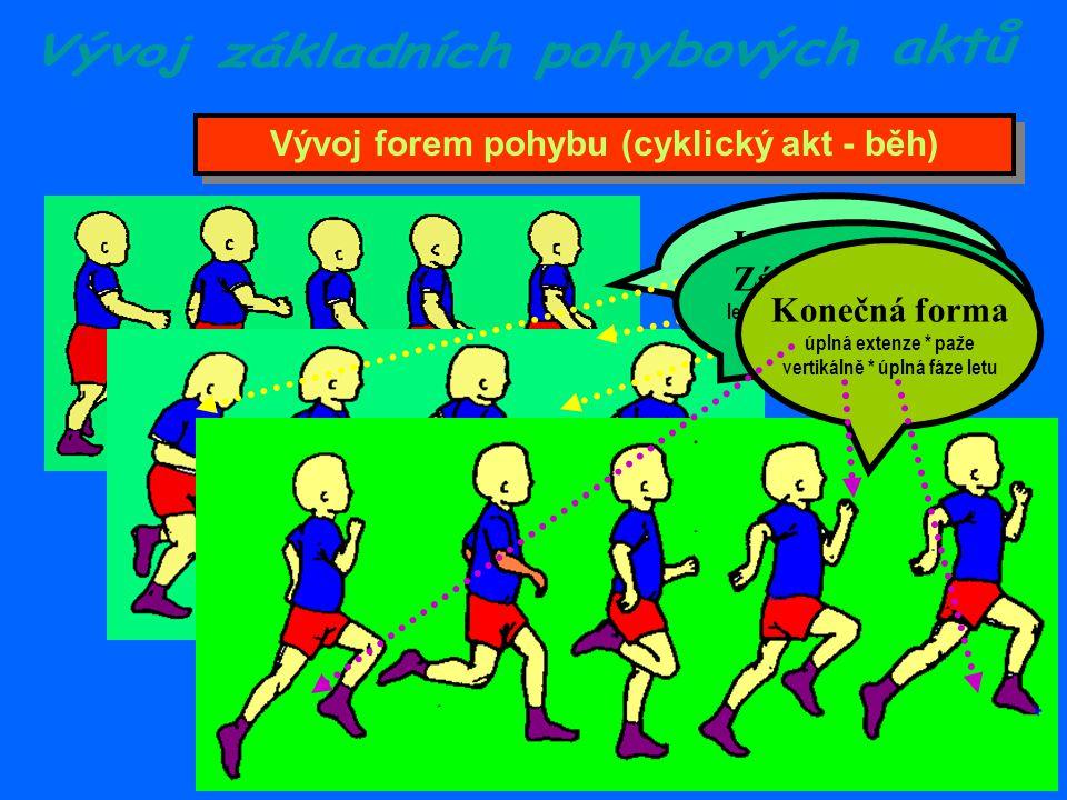 Vývoj forem pohybu (cyklický akt - běh)