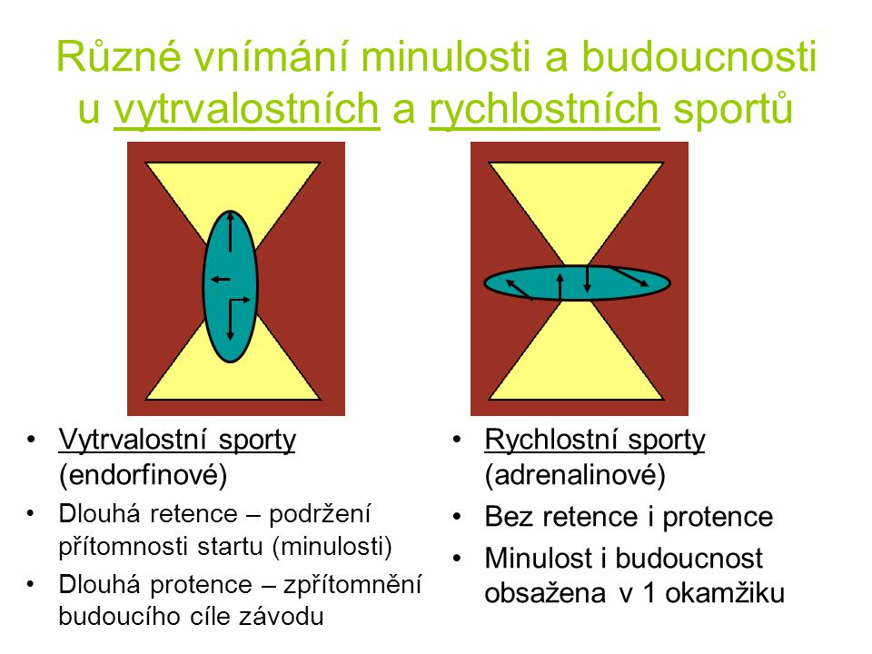 Různé vnímání minulosti a budoucnosti u vytrvalostních a rychlostních sportů