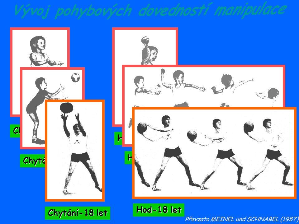 Vývoj pohybových dovedností manipulace