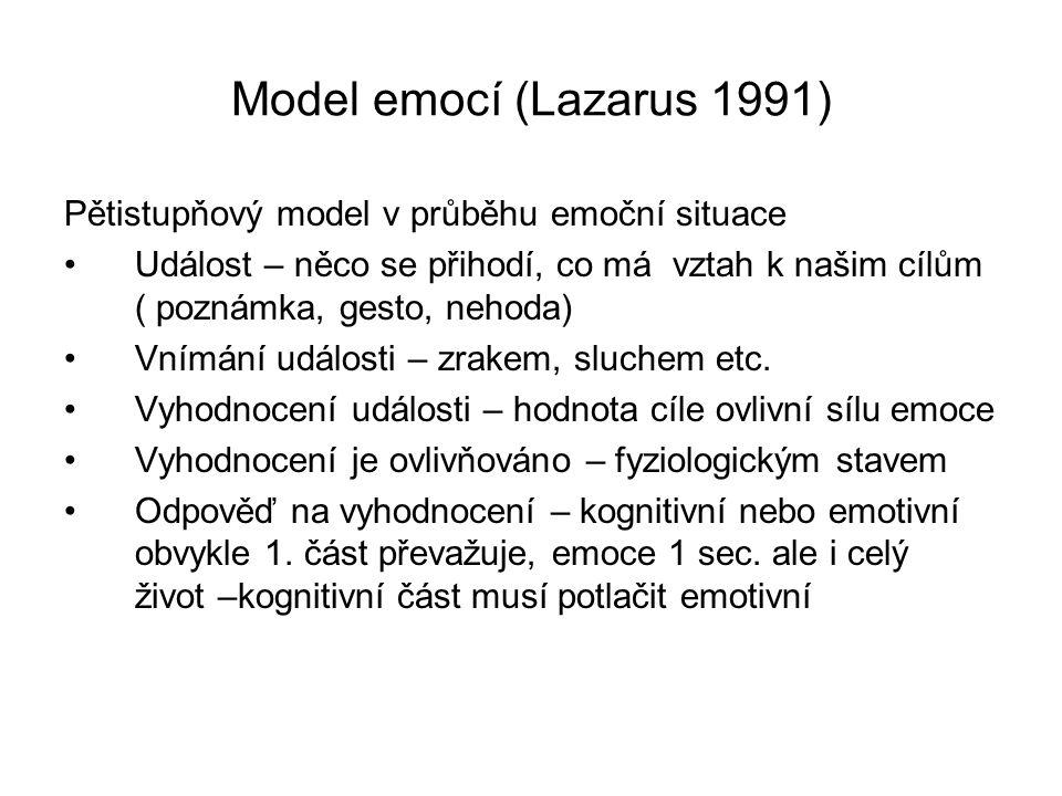Model emocí (Lazarus 1991) Pětistupňový model v průběhu emoční situace