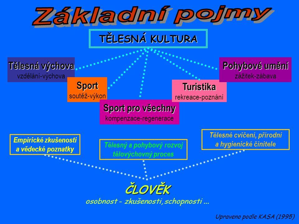 Tělesné cvičení, přírodní Tělesný a pohybový rozvoj