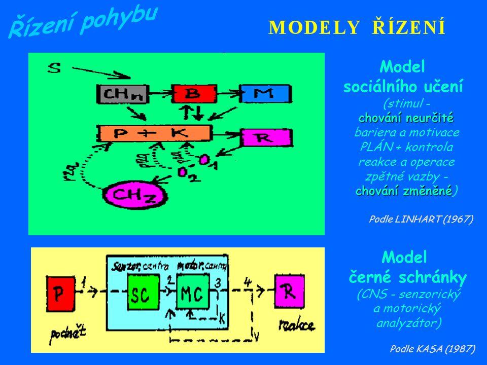 Model Model černé schránky