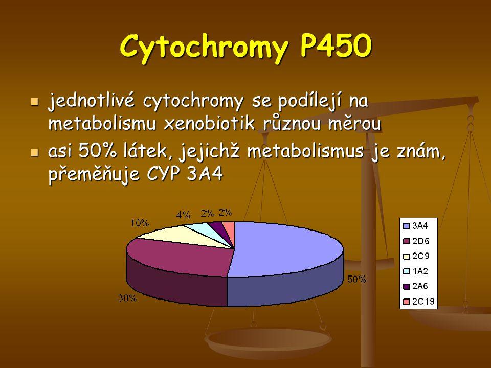 Cytochromy P450 jednotlivé cytochromy se podílejí na metabolismu xenobiotik různou měrou.