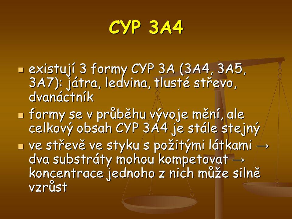 CYP 3A4 existují 3 formy CYP 3A (3A4, 3A5, 3A7): játra, ledvina, tlusté střevo, dvanáctník.