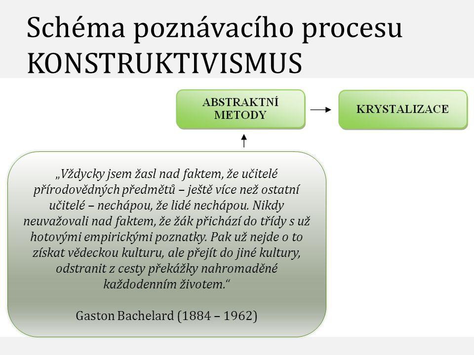 Schéma poznávacího procesu KONSTRUKTIVISMUS
