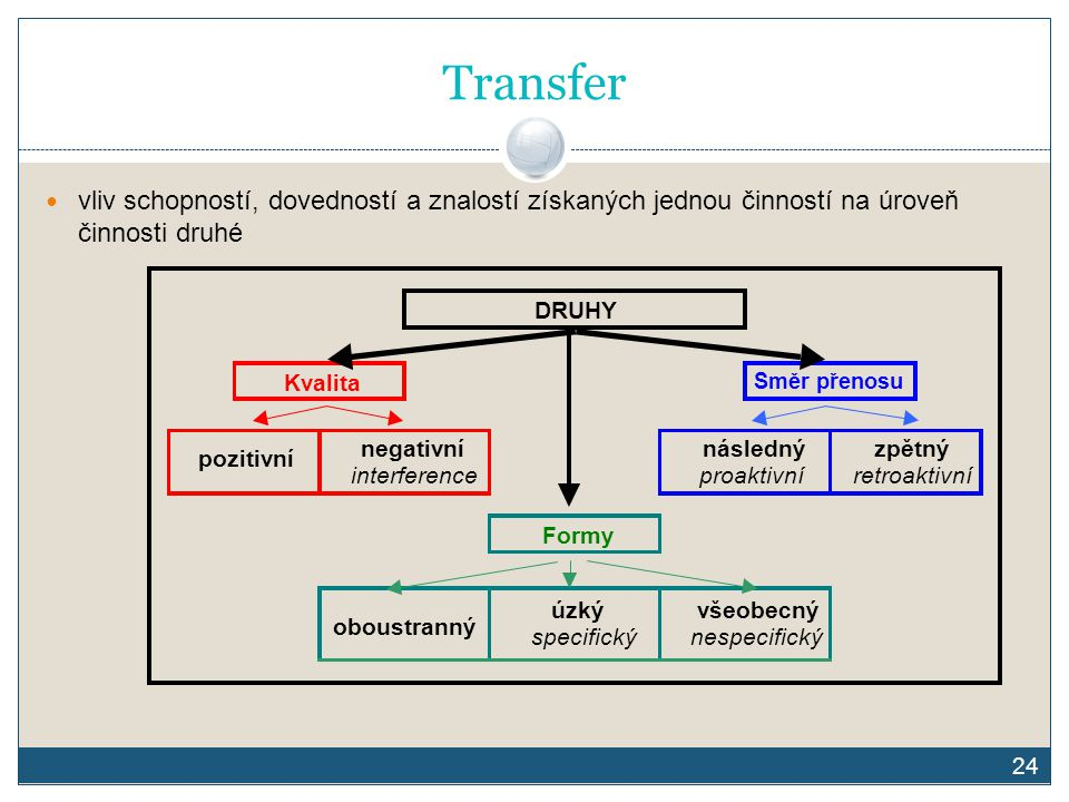 Transfer vliv schopností, dovedností a znalostí získaných jednou činností na úroveň činnosti druhé.
