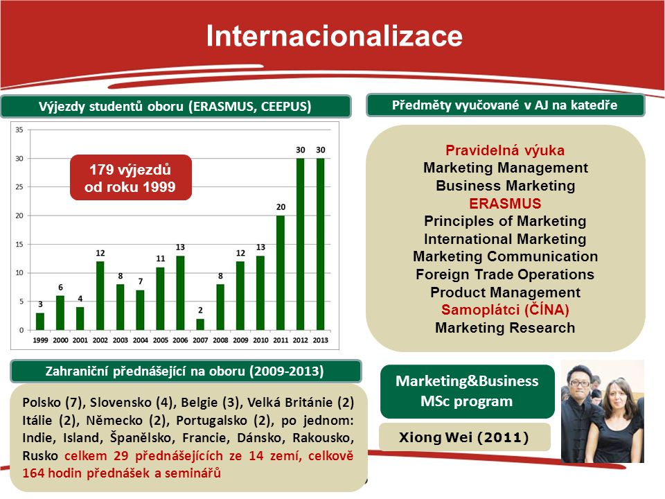 Internacionalizace Marketing&Business MSc program